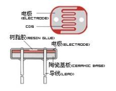 供應CdS光敏電阻 5537 高品質