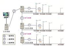深圳无线路灯联网控制系统解决方案