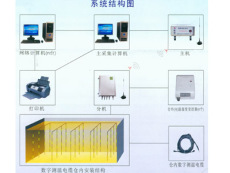 2015新升级粮情监测设备更精准厂家批发
