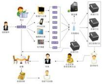 岳阳茶楼无线呼叫系统 岳阳点餐系统